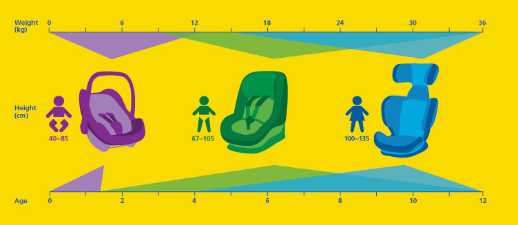 New i-size Chart for Child Seats | N332.es - Driving In Spain